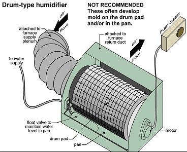 Drum type humidifier 2